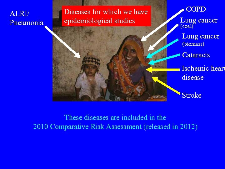 ALRI/ Pneumonia Diseases for which we have epidemiological studies COPD Lung cancer (coal) Lung