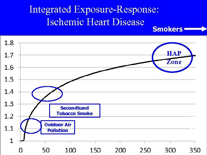 Integrated Exposure-Response: Ischemic Heart Disease Smokers HAP Zone Secondhand Tobacco Smoke Outdoor Air Pollution