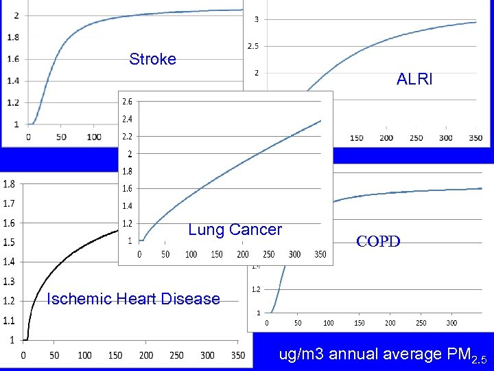 Stroke ALRI Lung Cancer COPD Ischemic Heart Disease ug/m 3 annual average PM 2.