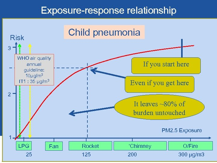 Exposure-response relationship Child pneumonia Risk 3 WHO air quality annual guideline: 10µg/m 3 IT