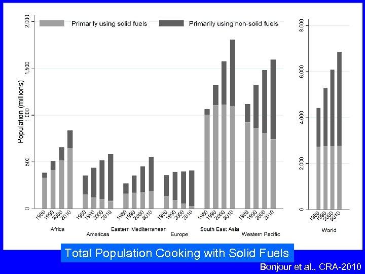 Total Population Cooking with Solid Fuels Bonjour et al. , CRA-2010