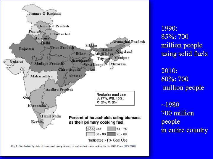 1990: 85%: 700 million people using solid fuels 2010: 60%: 700 million people ~1980