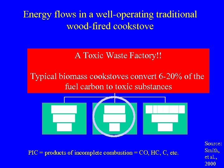 Energy flows in a well-operating traditional wood-fired cookstove A Toxic Waste Factory!! Typical biomass