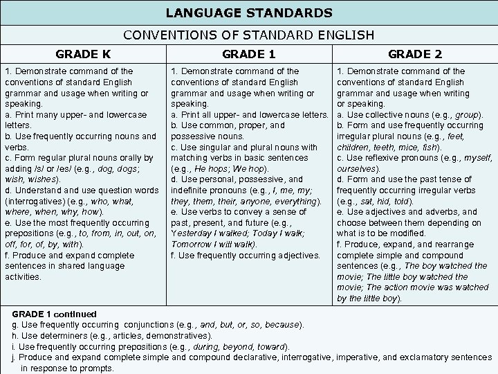 LANGUAGE STANDARDS CONVENTIONS OF STANDARD ENGLISH GRADE K GRADE 1 GRADE 2 1. Demonstrate