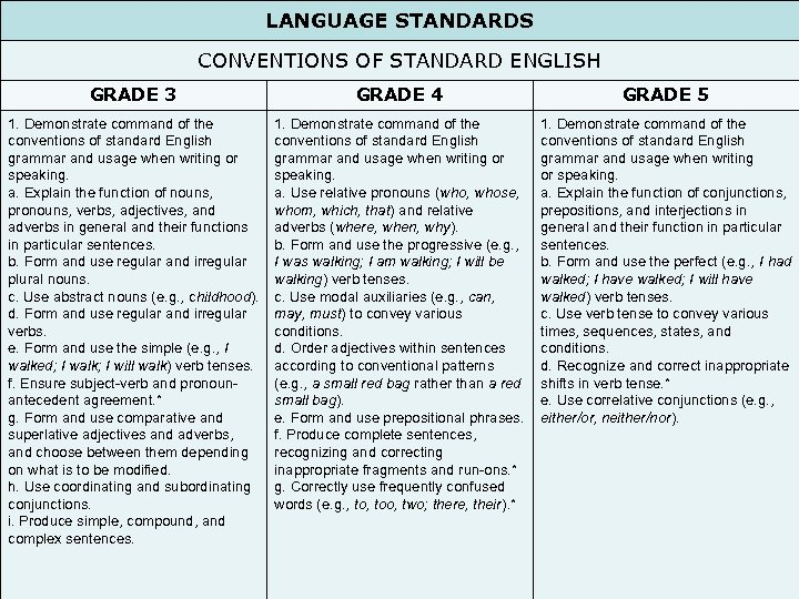 LANGUAGE STANDARDS CONVENTIONS OF STANDARD ENGLISH GRADE 3 GRADE 4 GRADE 5 1. Demonstrate