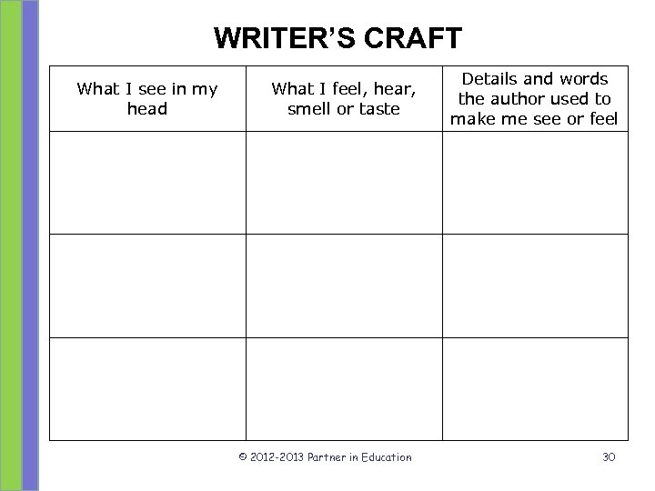 WRITER'S CRAFT What I see in my head What I feel, hear, smell or