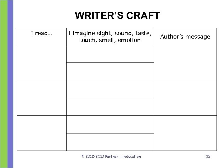 WRITER'S CRAFT I read… I imagine sight, sound, taste, touch, smell, emotion © 2012