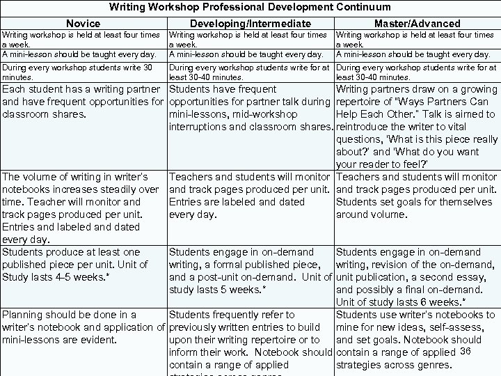 Writing Workshop Professional Development Continuum Novice Developing/Intermediate Master/Advanced Writing workshop is held at least