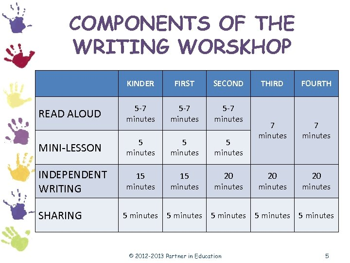 COMPONENTS OF THE WRITING WORSKHOP KINDER FIRST SECOND READ ALOUD 5 -7 minutes MINI-LESSON