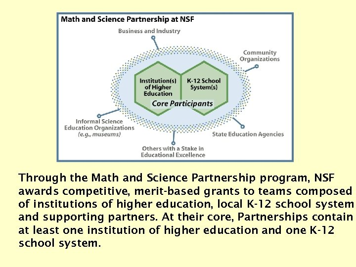 Through the Math and Science Partnership program, NSF awards competitive, merit-based grants to