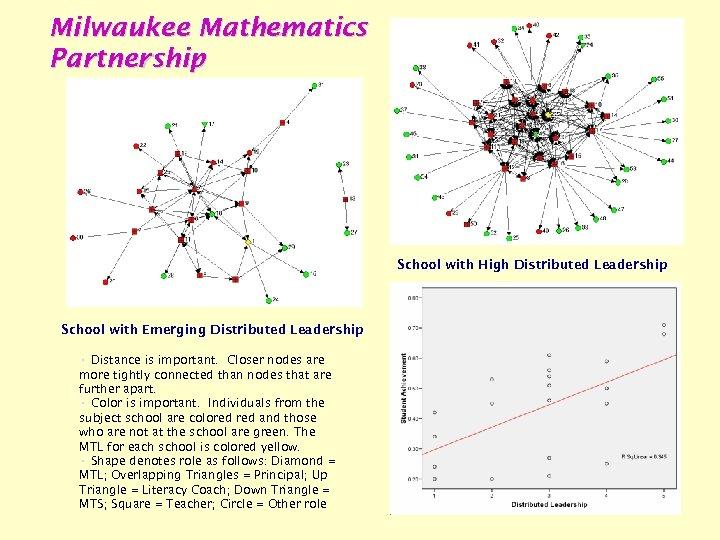 Milwaukee Mathematics Partnership School with High Distributed Leadership School with Emerging Distributed Leadership •