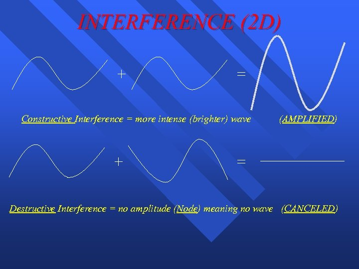 INTERFERENCE (2 D) + = Constructive Interference = more intense (brighter) wave + (AMPLIFIED)