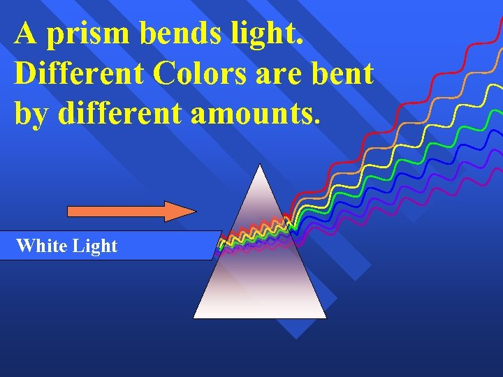 A prism bends light. Different Colors are bent by different amounts. White Light