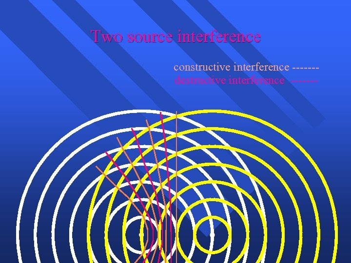 Two source interference constructive interference ------destructive interference -------