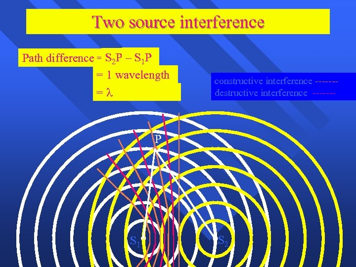 Two source interference Path difference = S 2 P – S 1 P =