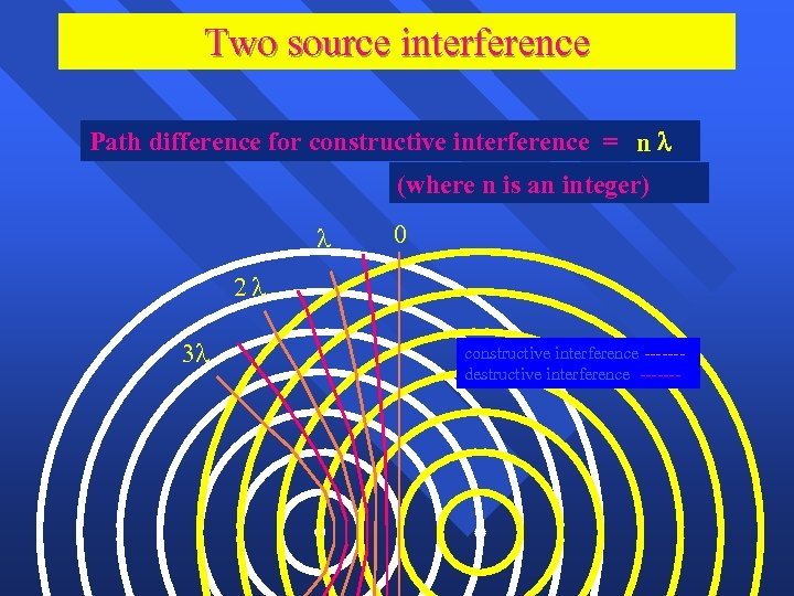 Two source interference Path difference for constructive interference = n (where n is an