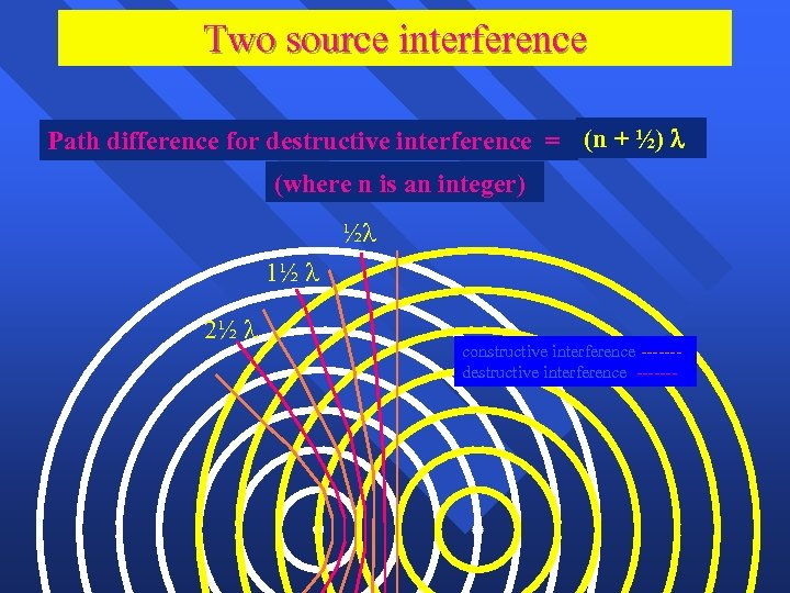 Two source interference Path difference for destructive interference = (n + ½) (where n