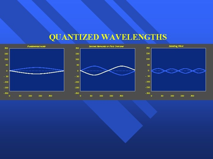QUANTIZED WAVELENGTHS Fundamental mode 200 Second Harmonic or First Overtone 200 Standing Wave 200