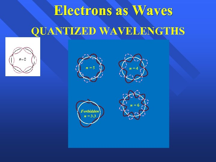 Electrons as Waves QUANTIZED WAVELENGTHS n=5 n=4 n=6 Forbidden n = 3. 3