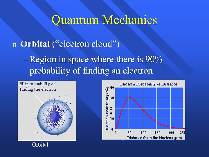 "Quantum Mechanics Orbital (""electron cloud"") – Region in space where there is 90% probability"