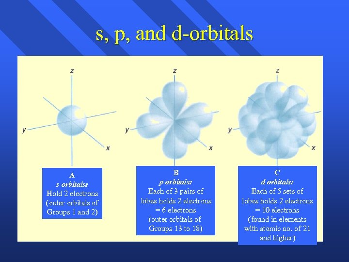 s, p, and d-orbitals A s orbitals: Hold 2 electrons (outer orbitals of Groups