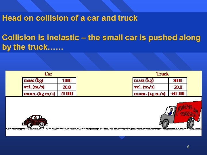 Head on collision of a car and truck Collision is inelastic – the small