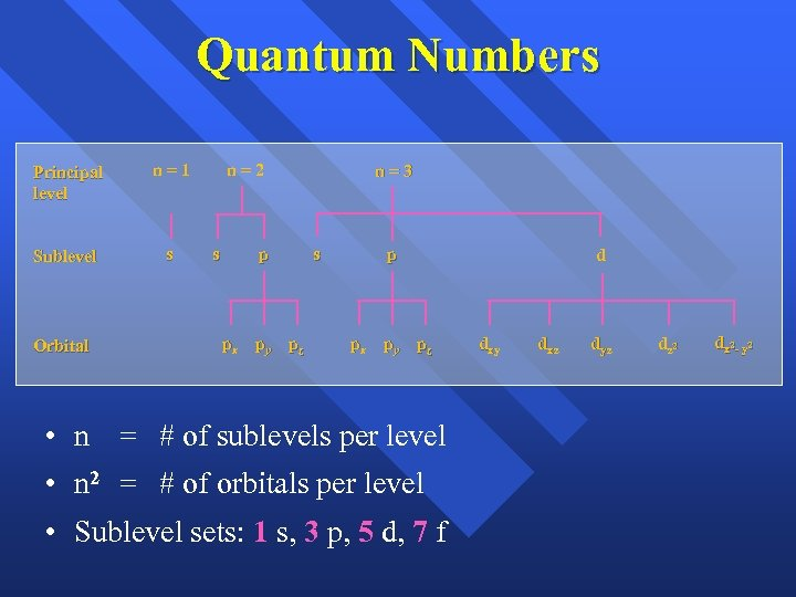 Quantum Numbers Principal level n=1 Sublevel s Orbital n=2 s p px py pz