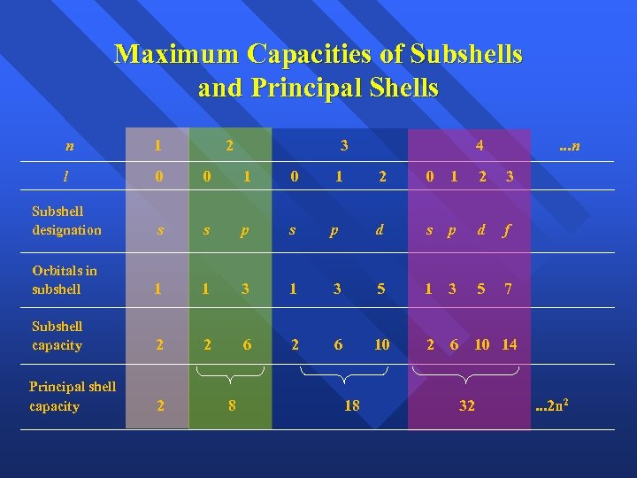 Maximum Capacities of Subshells and Principal Shells n 1 2 l 0 0 1