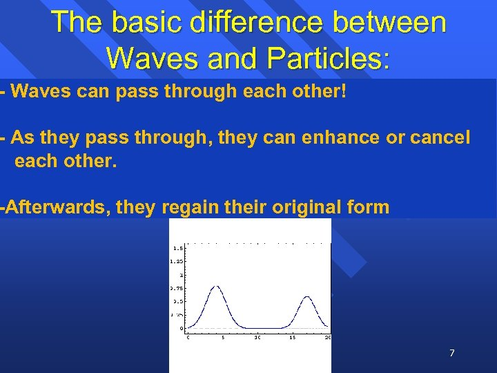 The basic difference between Waves and Particles: - Waves can pass through each other!