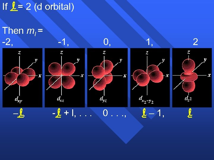 If l = 2 (d orbital) Then ml = -2, l, -1, - l