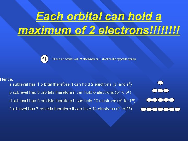 Each orbital can hold a maximum of 2 electrons!!!! This is an orbital with