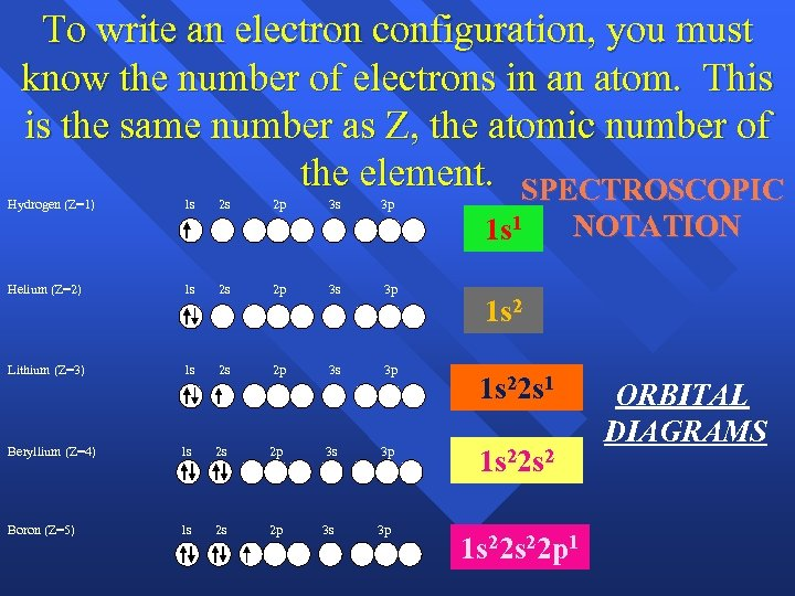 To write an electron configuration, you must know the number of electrons in an