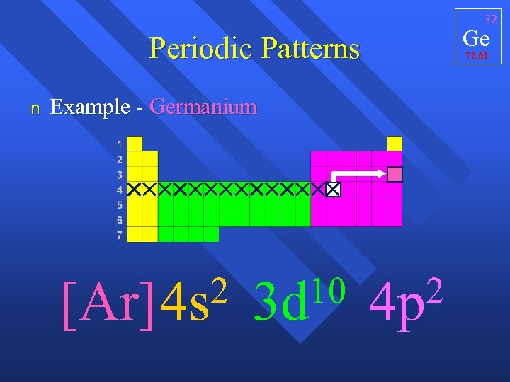 32 Ge Periodic Patterns n 72. 61 Example - Germanium 2 [Ar]4 s 10