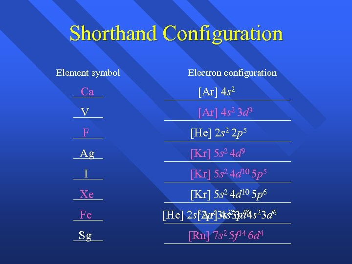 Shorthand Configuration Element symbol Electron configuration Ca [Ar] 4 s 2 V [Ar] 4