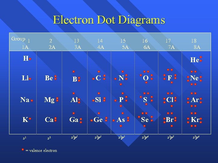 Electron Dot Diagrams Group 1 1 A 2 2 A 13 3 A 14