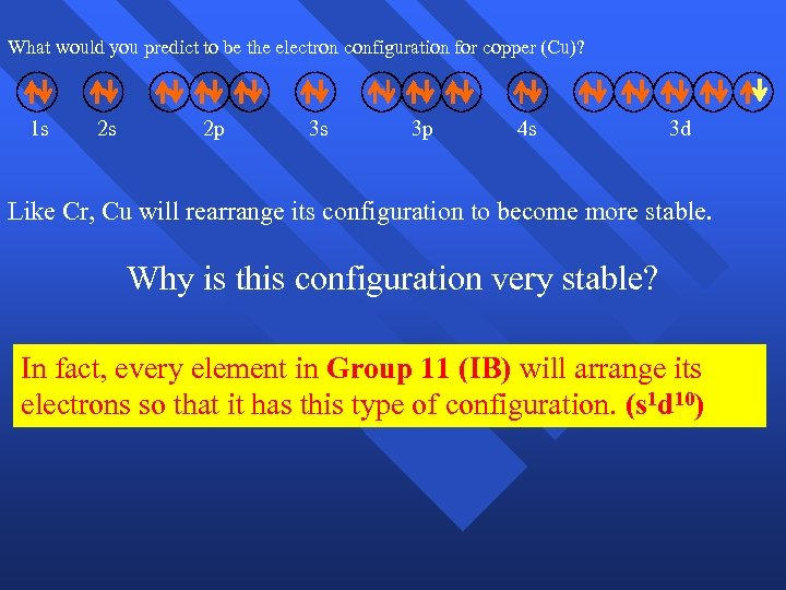 What would you predict to be the electron configuration for copper (Cu)? 1 s