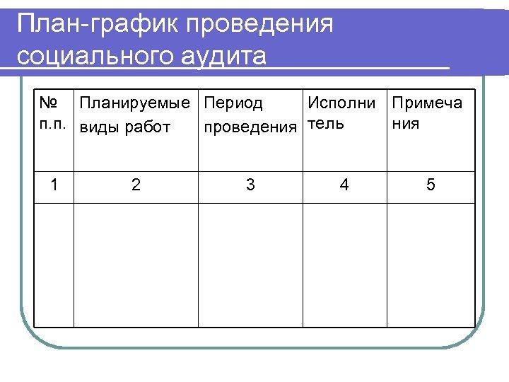 План-график проведения социального аудита № Планируемые Период Исполни Примеча п. п. виды работ ния