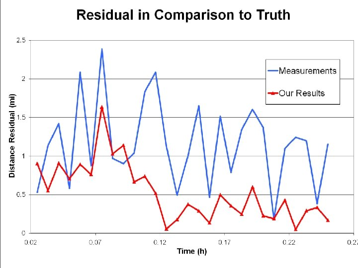 Residuals- difference between our results and real data