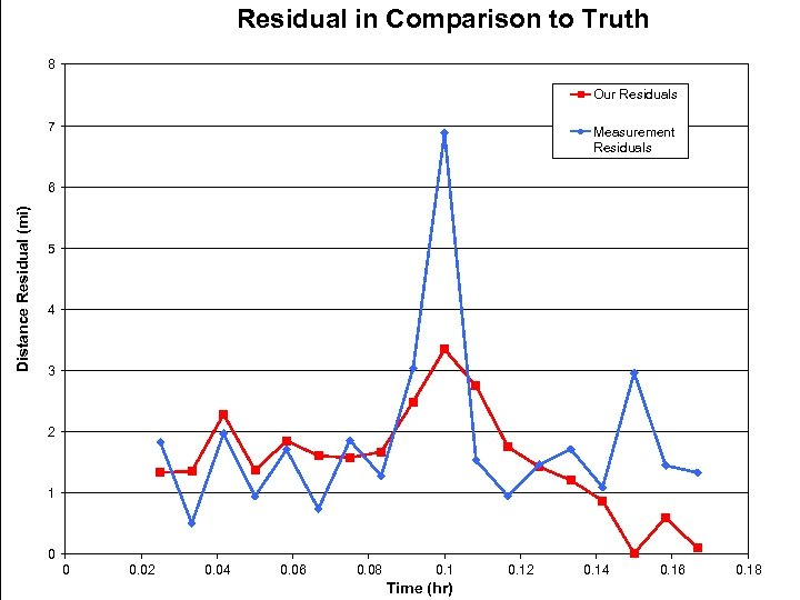 Residual in Comparison to Truth 8 Our Residuals 7 Measurement Residuals Distance Residual (mi)