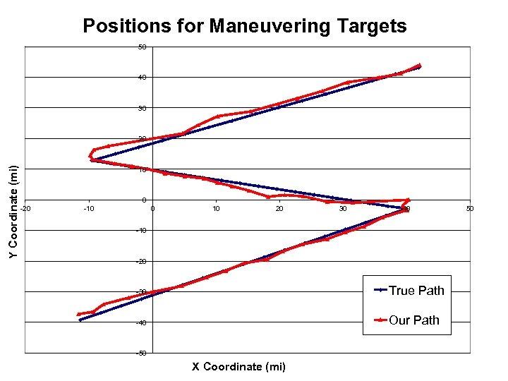 Positions for Maneuvering Targets 50 40 30 Y Coordinate (mi) 20 10 0 -20