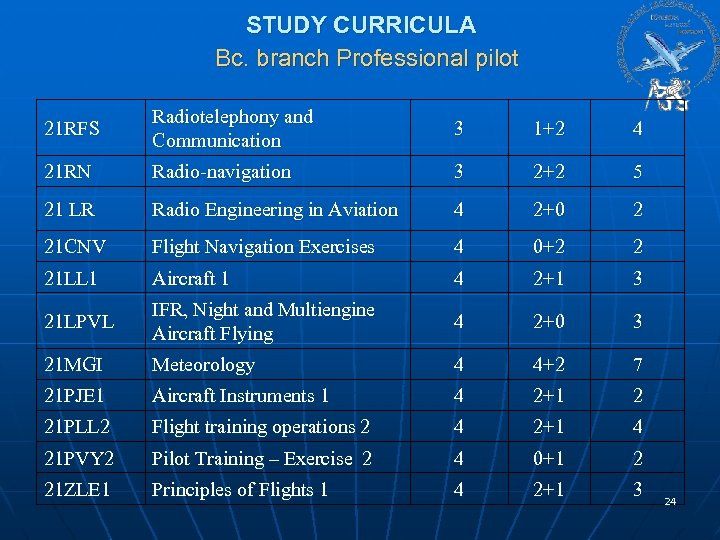 STUDY CURRICULA Bc. branch Professional pilot 21 RFS Radiotelephony and Communication 3 1+2 4