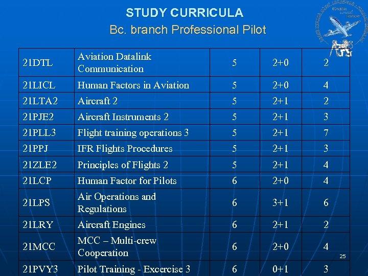 STUDY CURRICULA Bc. branch Professional Pilot 21 DTL Aviation Datalink Communication 5 2+0 2