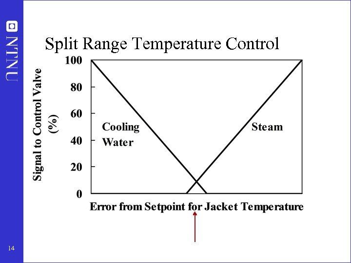 Split Range Temperature Control 14