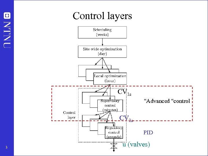 """Control layers CV 1 s """"Advanced """"control CV 2 s PID 3 u (valves)"""