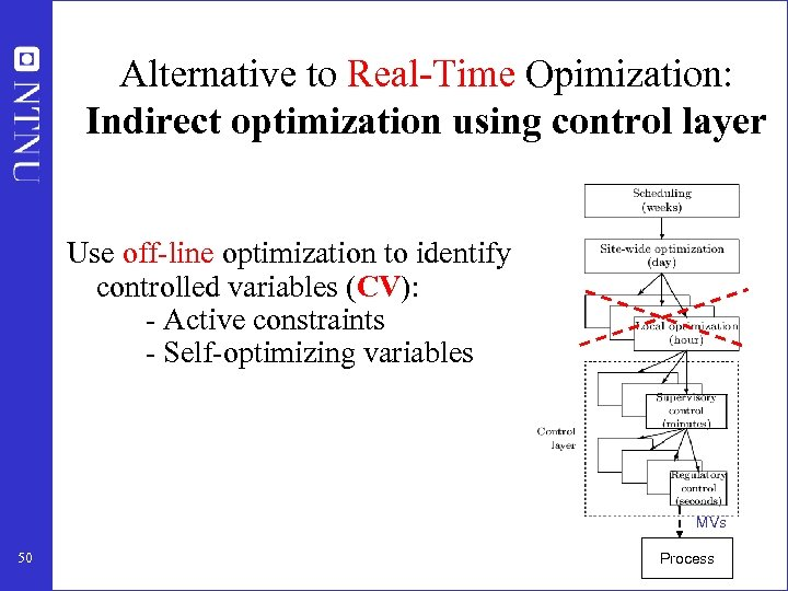 Alternative to Real-Time Opimization: Indirect optimization using control layer Use off-line optimization to identify