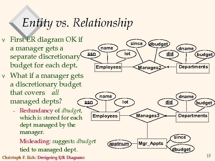 Entity vs. Relationship v v First ER diagram OK if since dbudget name a