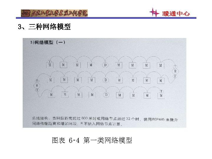 3、三种网络模型 图表 6‑ 4 第一类网络模型
