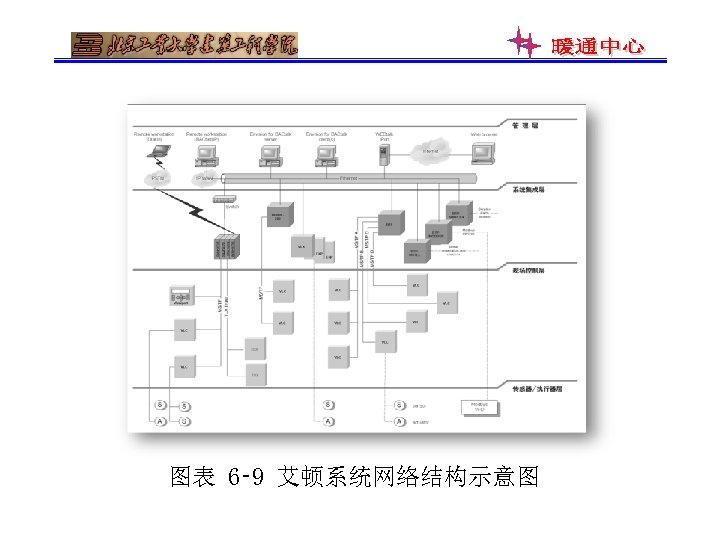 图表 6‑ 9 艾顿系统网络结构示意图