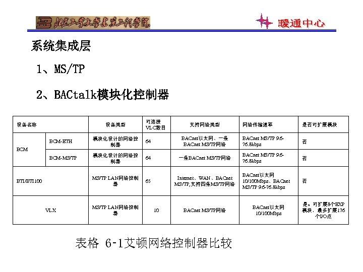 系统集成层 1、MS/TP 2、BACtalk模块化控制器 设备名称 设备类型 可连接 VLC数目 支持网络类型 网络传输速率 是否可扩展模块 BCM-ETH 模块化设计的网络控 制器 64