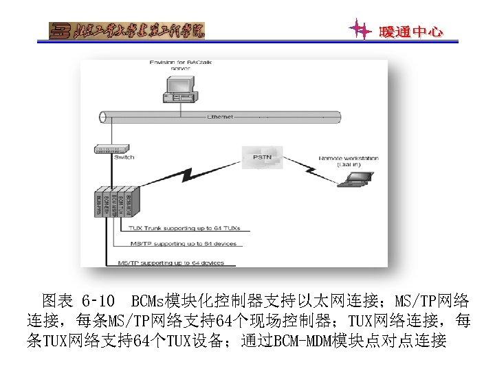 图表 6‑ 10 BCMs模块化控制器支持以太网连接;MS/TP网络 连接,每条MS/TP网络支持64个现场控制器;TUX网络连接,每 条TUX网络支持64个TUX设备;通过BCM-MDM模块点对点连接